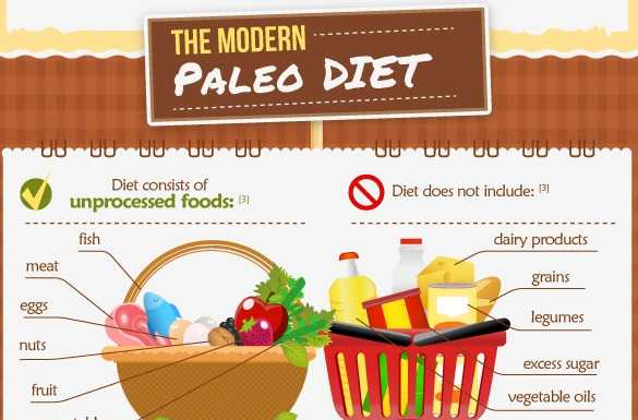 Is the Paleo diet good for everyone really
