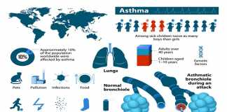 Symptoms of developing asthma