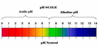 Too acidic body pH